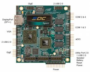 CMX34GSS615HR-2048 от RTD Embedded Tech. INC.(USA)
